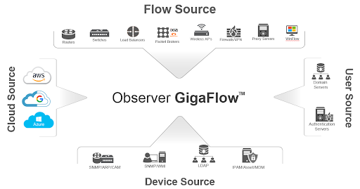 Observer GigaFlow