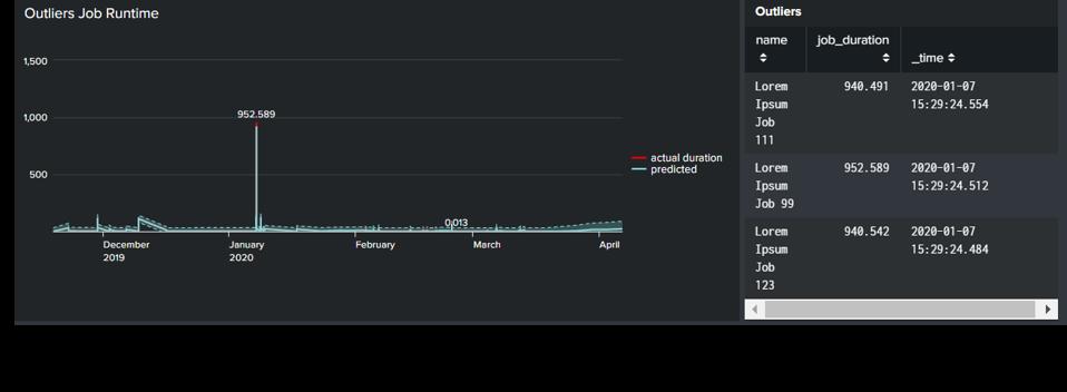 NetDescribe StableNet Outliers Job Runtime