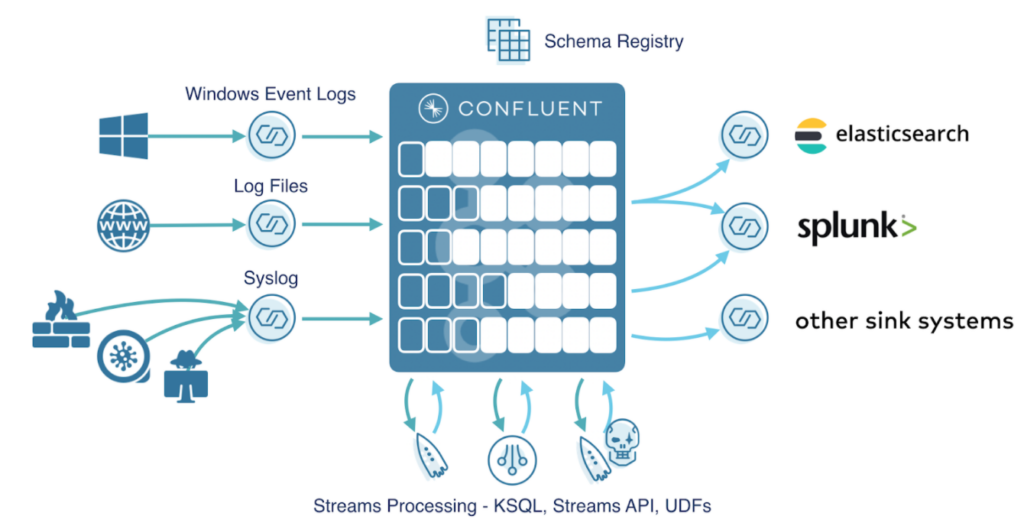 How Confluent Platform works in SIEM